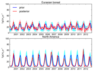 CT flux time series Eurasian boreal North America