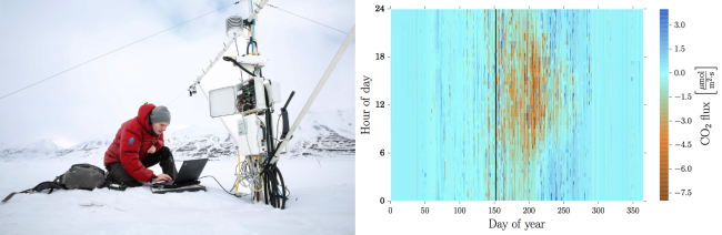 Measurements of CO2 flux on Svalbard